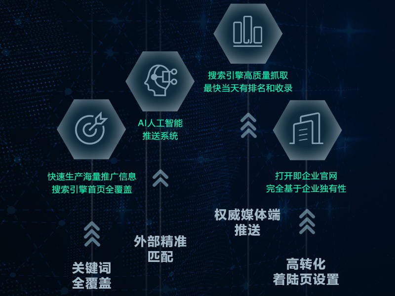 云优CMS开启企业城市分站营销全新模式!