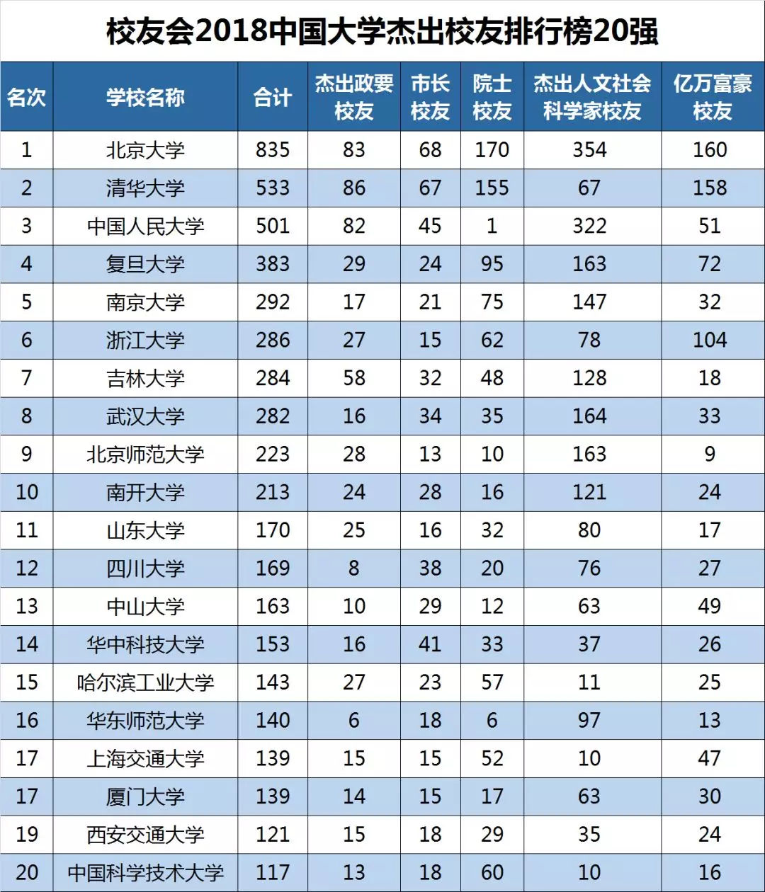 2018大学排行榜_2018中国各区域大学排行榜10强全新出炉 这些大学入围东