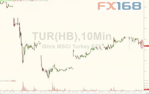 """就在刚刚!美财长威胁实施更多制裁 土耳其里拉""""闪崩""""超2000点"""