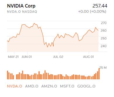 遭受礦災影響,NVIDIA 財報不如預期,體質雖仍穩健但後市須待新架構推動