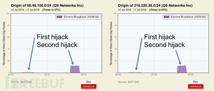 通過BGP劫持修改網路支付系統DNS記錄