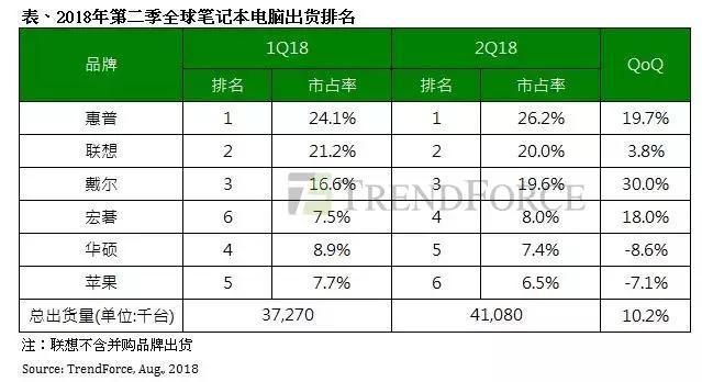 Q2全球筆電出貨季增達10.2% 蘋果市佔排名下滑