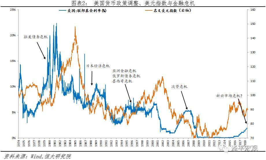 强美元周期来袭,新兴市场会否重蹈金融风暴?