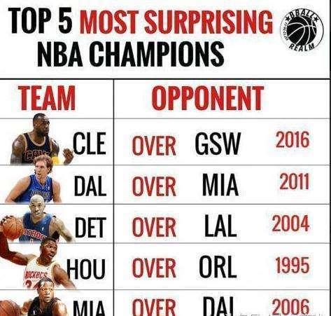 美媒评NBA最意外的5个总冠军: 第一摧毁73胜勇士, 第二独斩三巨头