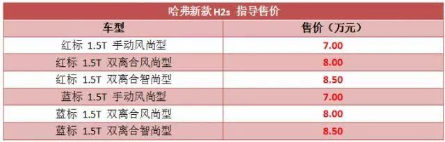 售7万-8.5万元 哈弗H2s正式上市(图1)