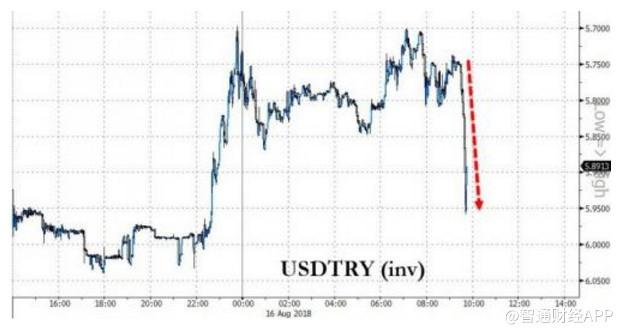 美财长威胁加码制裁,土耳其里拉一度抹平日内涨幅