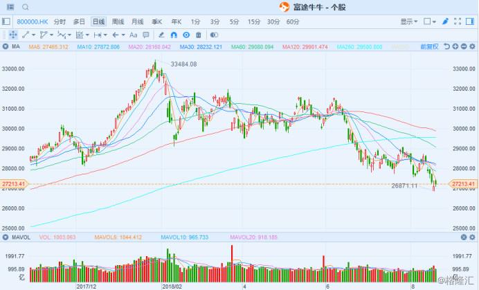 港股复盘:腾讯反弹大涨3.44% 毕井泉辞职引医药股大跌