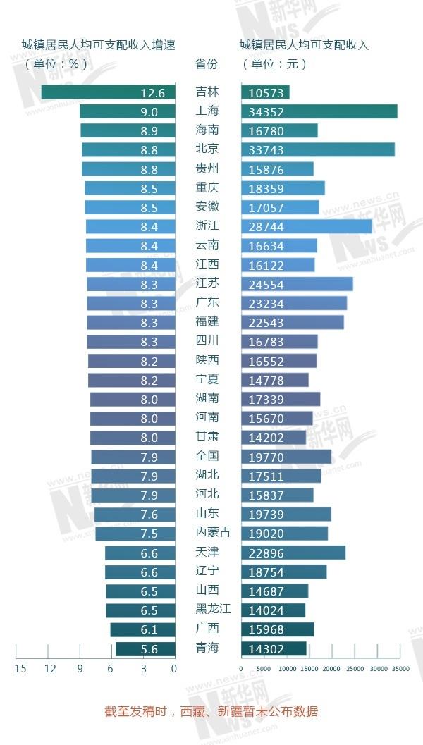 全国城市人均收入_全国人均收入数据图