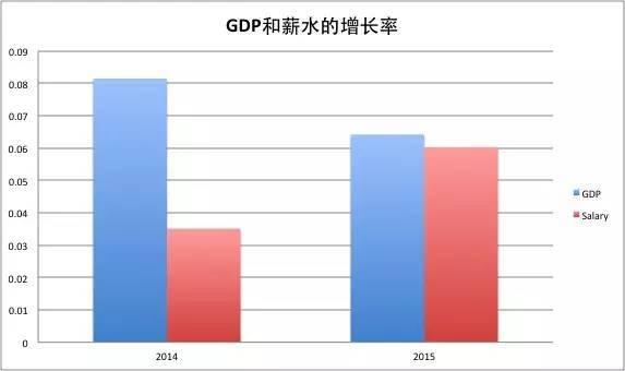 gdp工资比_2020年洛阳gdp占比