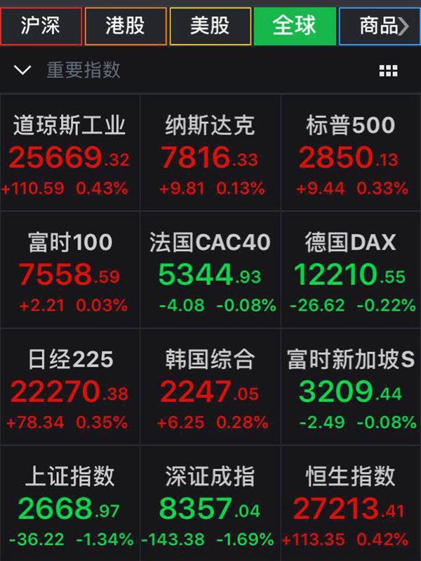 美股收涨道指涨逾百点 苹果股价续创历史新高