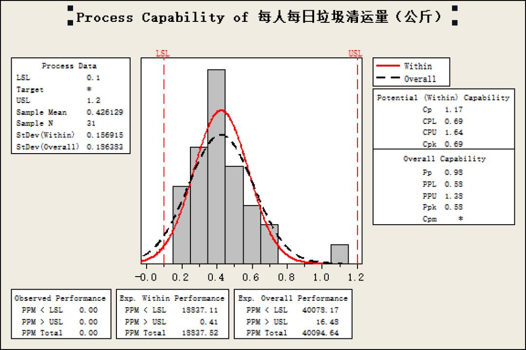 gdp垃圾_预测经济的神奇指标 垃圾车运输数据