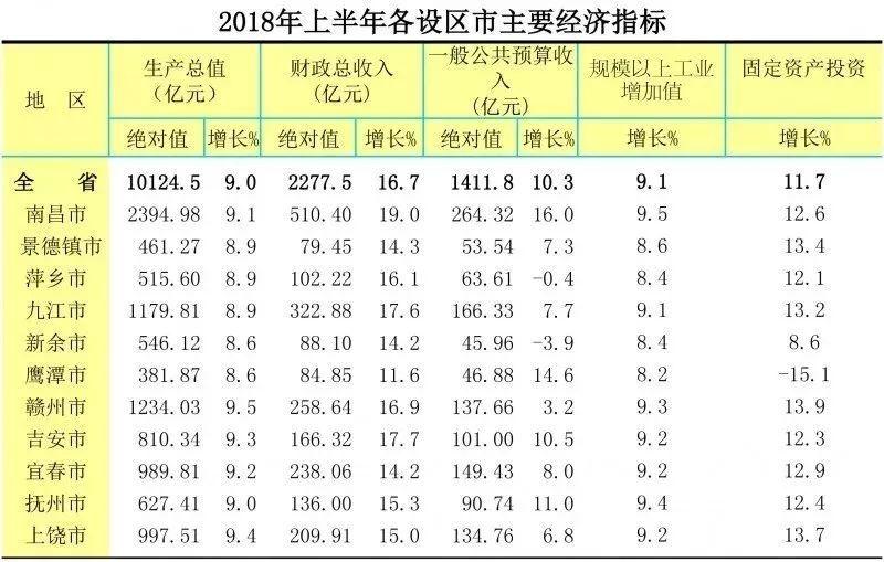 江西各市上半年gdp20_江西各大学校徽