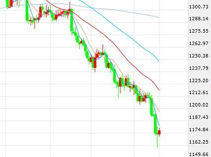 美元下挫黄金小幅反弹 金价有望录得一年来单周最大跌幅