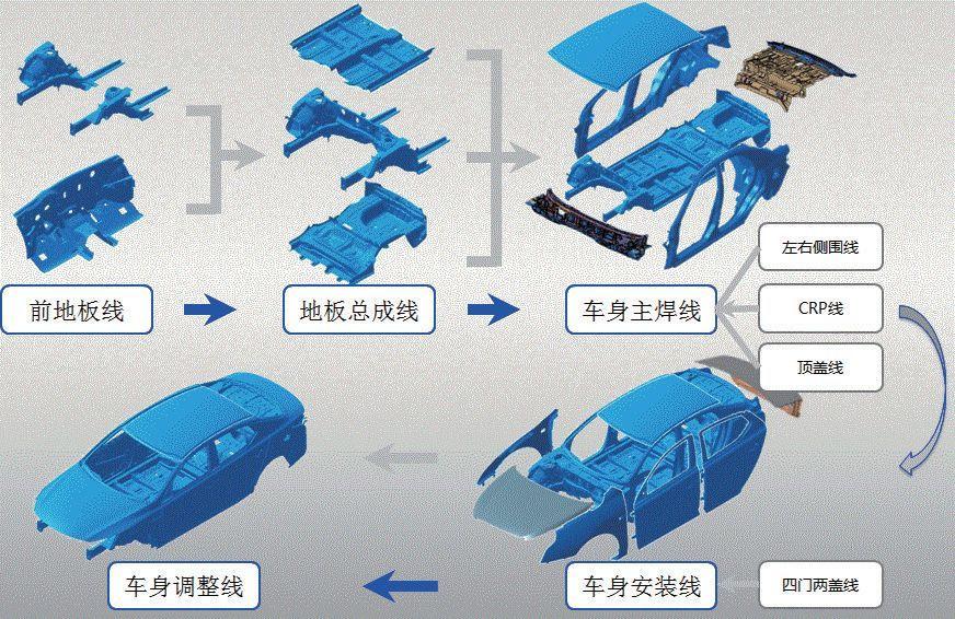 起亚汽车:我们是这样设计柔性化生产线的  第1张