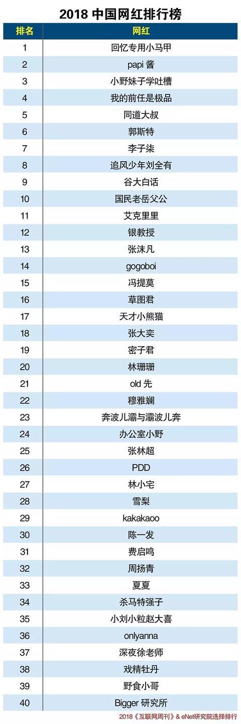2018中国网红排行榜