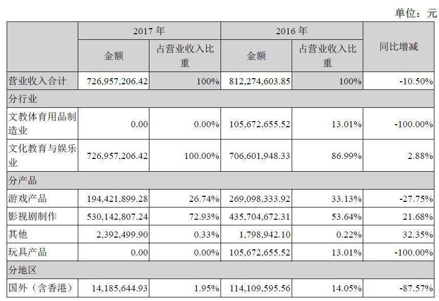 张纪中女儿公司估值30亿却陷亏损,买家骅威文化业绩也下滑了近80%