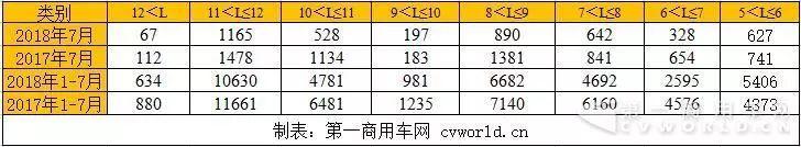 热文:厦门金旅增35%升第2宇通份额再扩大7月座位客车销量排行