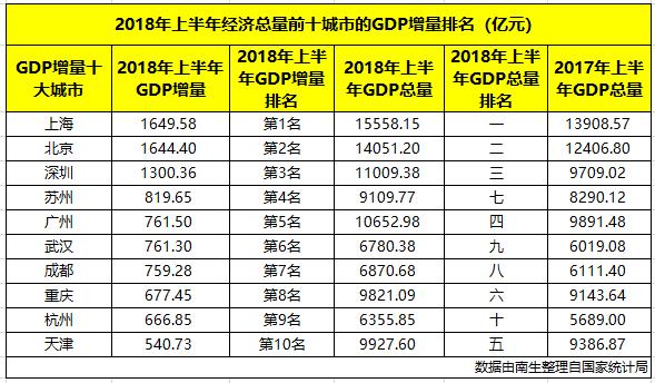 苏州与广州经济总量_苏州经济
