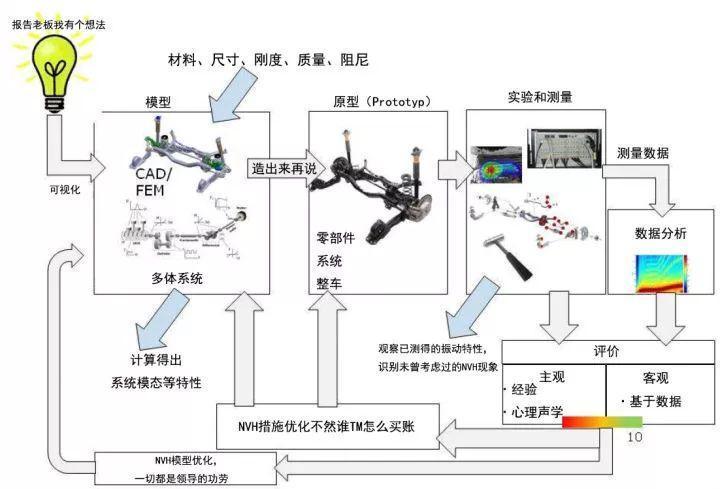 莱芜配汽车钥匙专家今天科普个高端知识:汽车声学了解一下(图6)