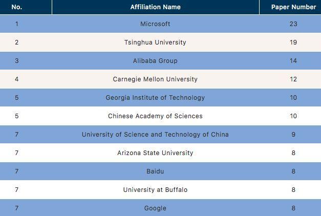 龙年女宝宝名字【KDD18大数据图谱】论文数量Top50华人作者占八成