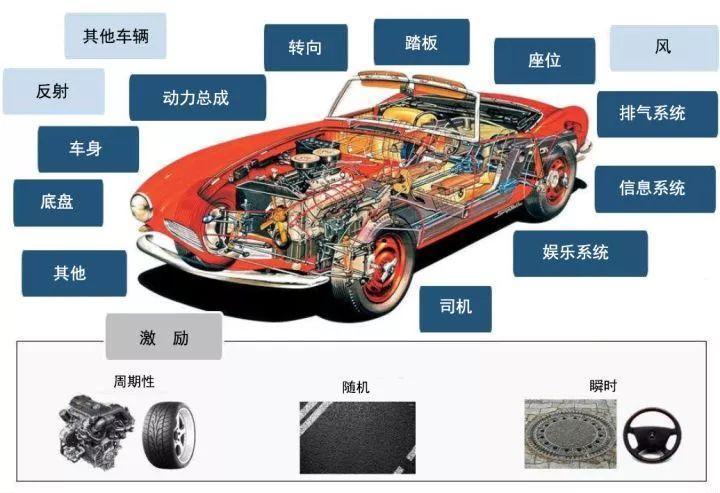 莱芜配汽车钥匙专家今天科普个高端知识:汽车声学了解一下(图4)