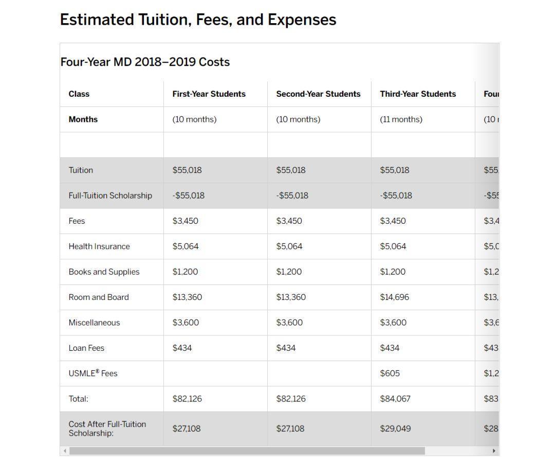 免学费!纽约大学宣布:为所有医学院学生免学费!