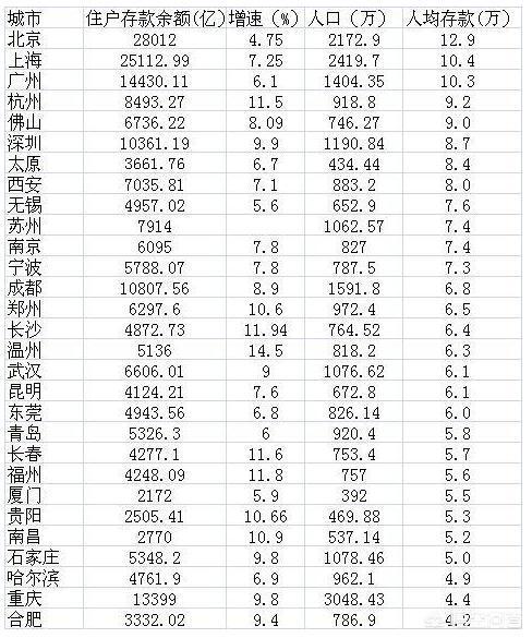 中国目前存款超百万的家庭能有多少?如何致富?