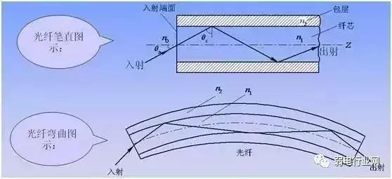 光纤折弯后到底影不影响网速?