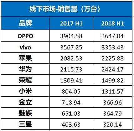 2018手机销售排行榜_手机销售排行榜图片