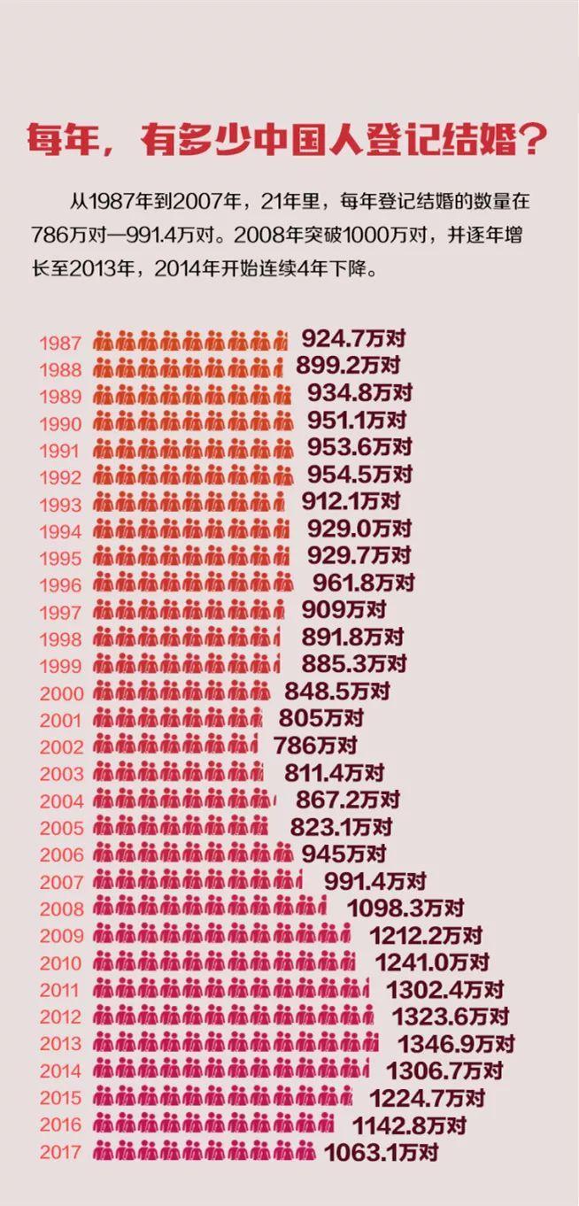 中国适婚人口_我国适婚单身人口达2亿, 单身贵族 们,你们为什么不结婚(3)