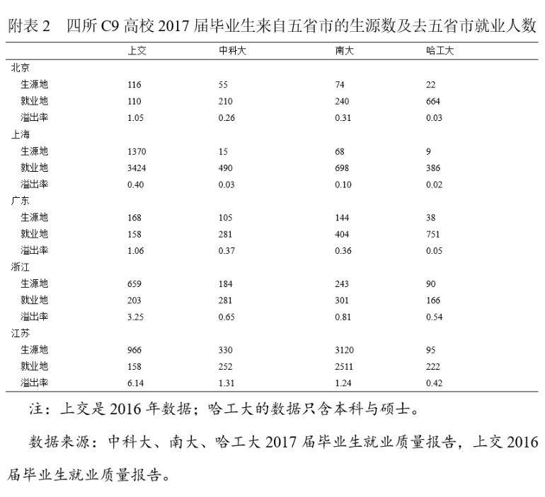 余秀兰、贾良定:江苏高层次人才竞争危机的现状与对策研究