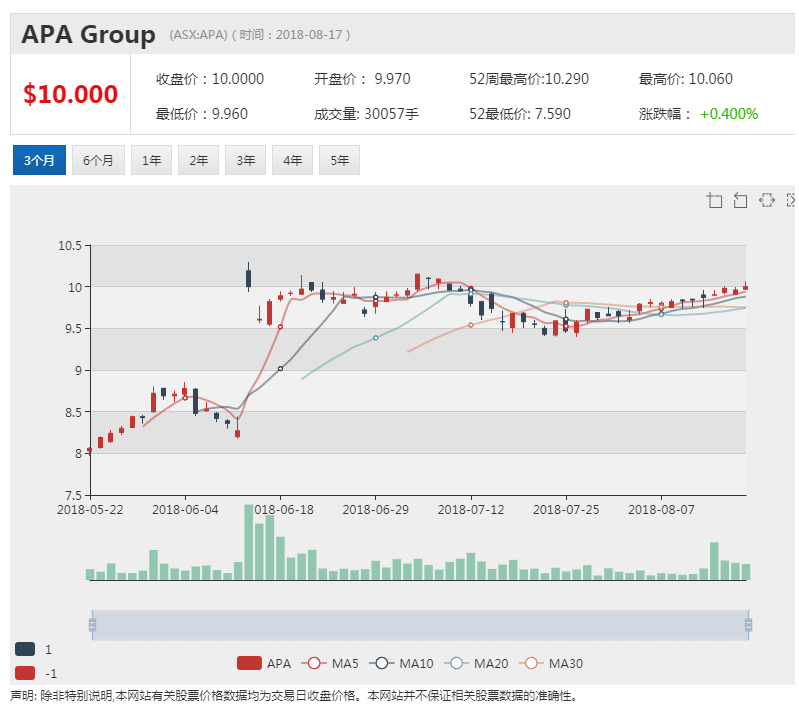APA大股东:香港长实收购将赢得监管批准