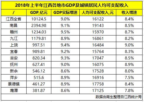 2021各地市gdp江西_江西gdp数据