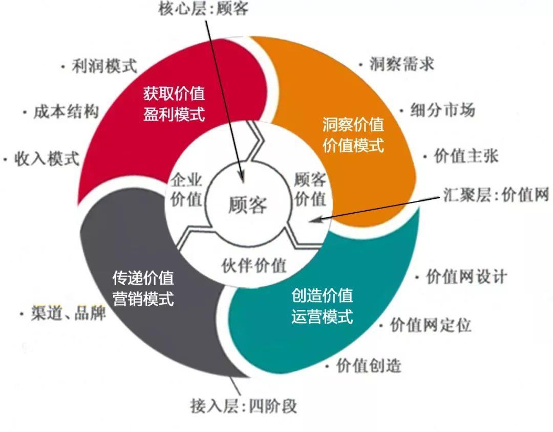个人商业模式=职业规划+商业模式图片
