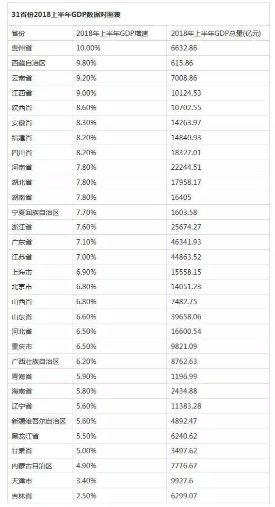 在大陆各省份中的经济总量排名_中国省份经济排名
