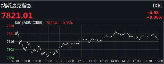 美三大股指集体收涨 道指创逾半年新高