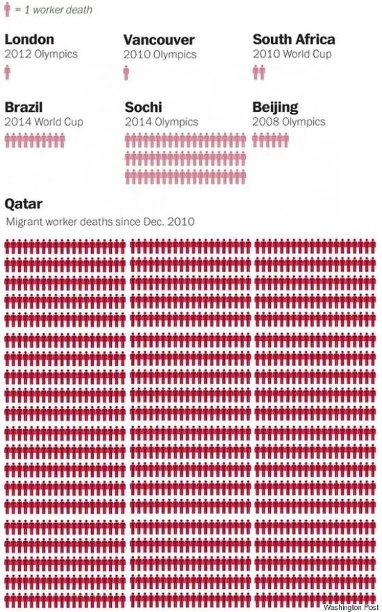 卡塔尔世界杯预计死亡4000名工人   10件事