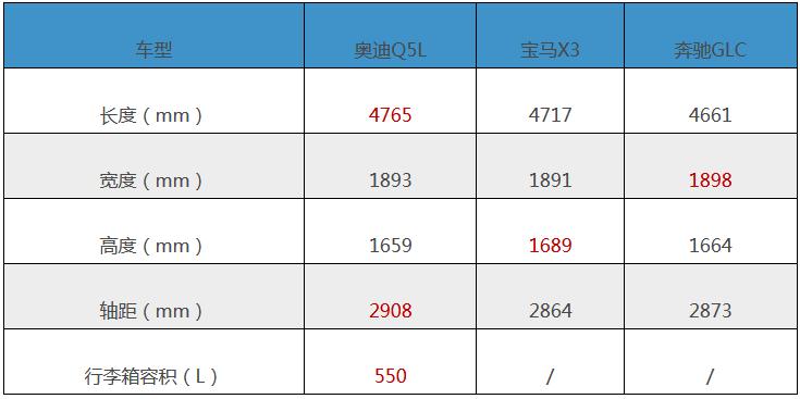 豪华三强争霸中型SUV市场,奥迪Q5L胜算几何?