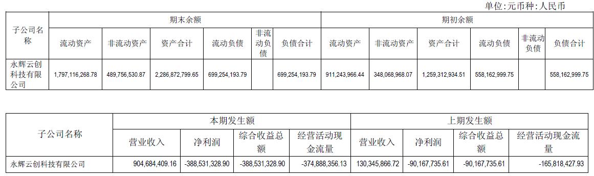 永辉超市转型新零售   压力大增利润下滑27%