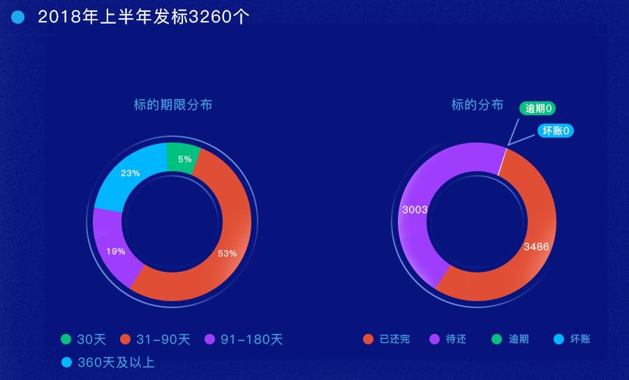 上市系P2P今日捷财新旧股东交替 运营4年0逾期是刚兑立功?