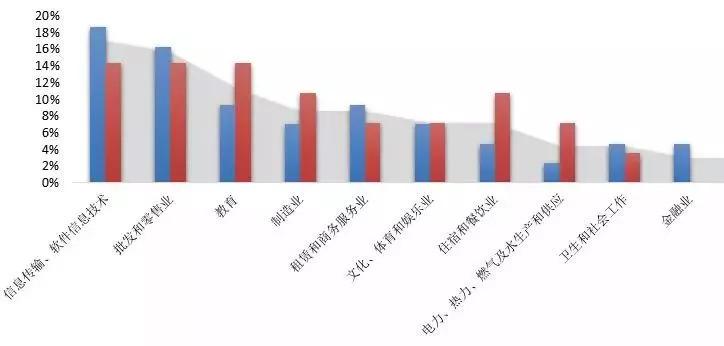 权威数据分析:48万留学生回国,三成月薪不到6000元插图(12)