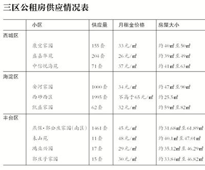 北京市住建委:近期加快5000套公租房分配