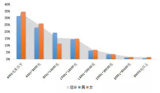 权威数据分析:48万留学生回国,三成月薪不到6000元插图(11)