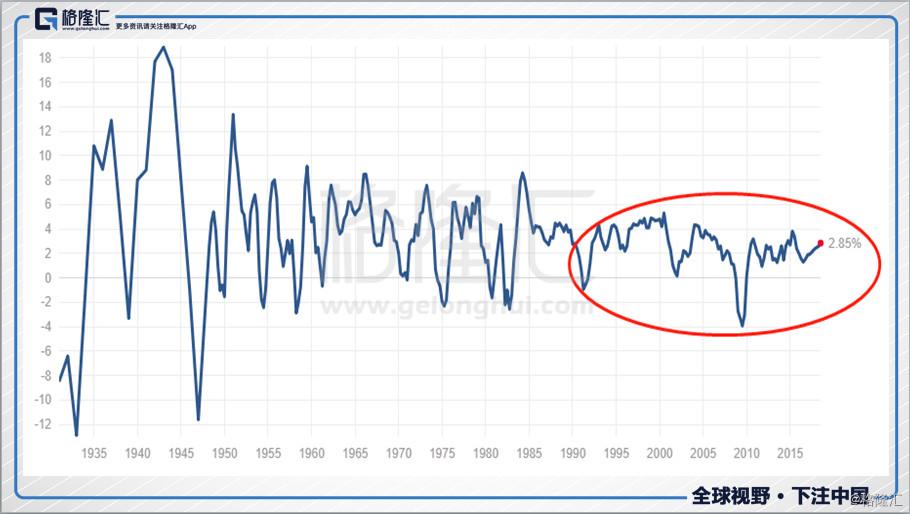 为什么美股在刷新史上长牛记录,A股却正在考验前低?