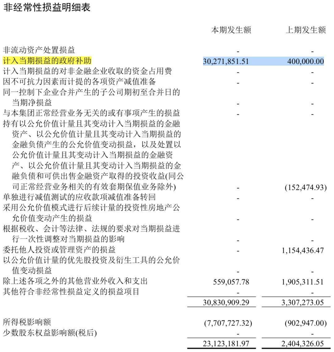 唐人影视上半年扣非后净利润同比下降43%,政府补贴收入高达3000万