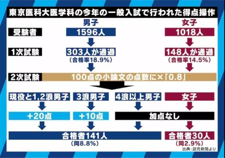 今年的分数调整图解(数据来源:读卖新闻)