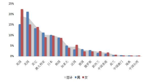 权威数据分析:48万留学生回国,三成月薪不到6000元插图(5)