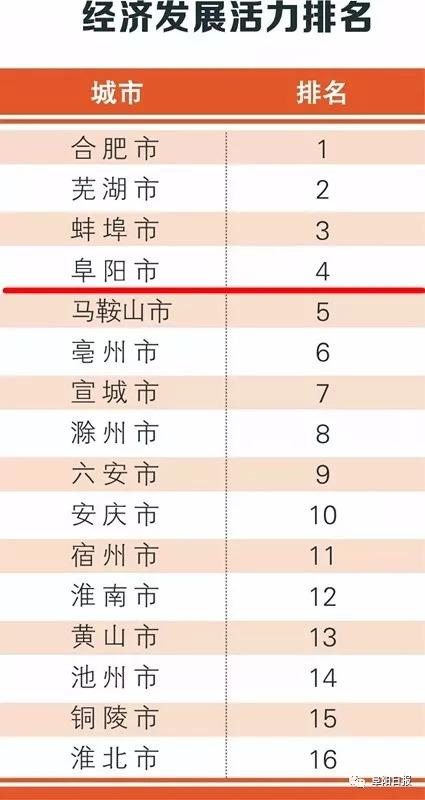 阜阳经济总量为何强劲_阜阳工业经济学校