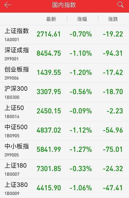 收评:贸易谈判在即 沪指缩量调整收跌0.70%