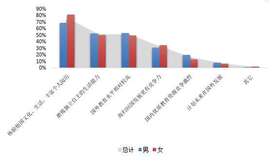 权威数据分析:48万留学生回国,三成月薪不到6000元插图(4)